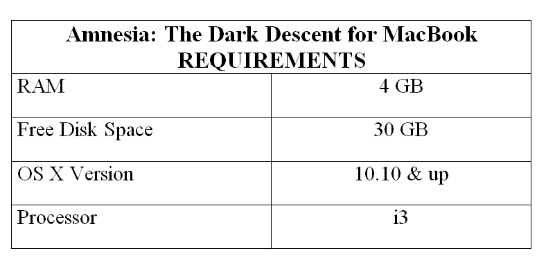 Amnesia: The Dark Descent for MacBook REQUIREMENTS